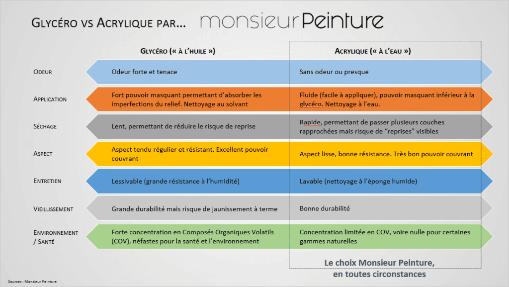 Glycéro vs acrylique, Monsieur Peinture a fait son choix !