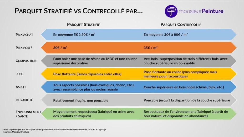 Parquet stratifié ou contrecollé : comparatif détaillé